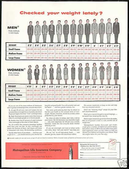 Weight Chart Metropolitan Life Insurance Co (1956)