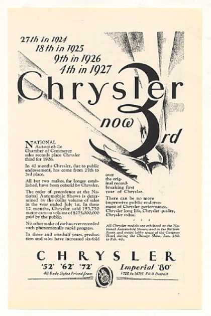 Chrysler Now 3rd in Sales (1928)