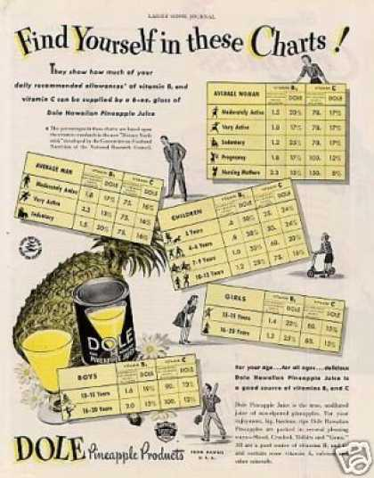 Dole Pineapple Juice (1942)