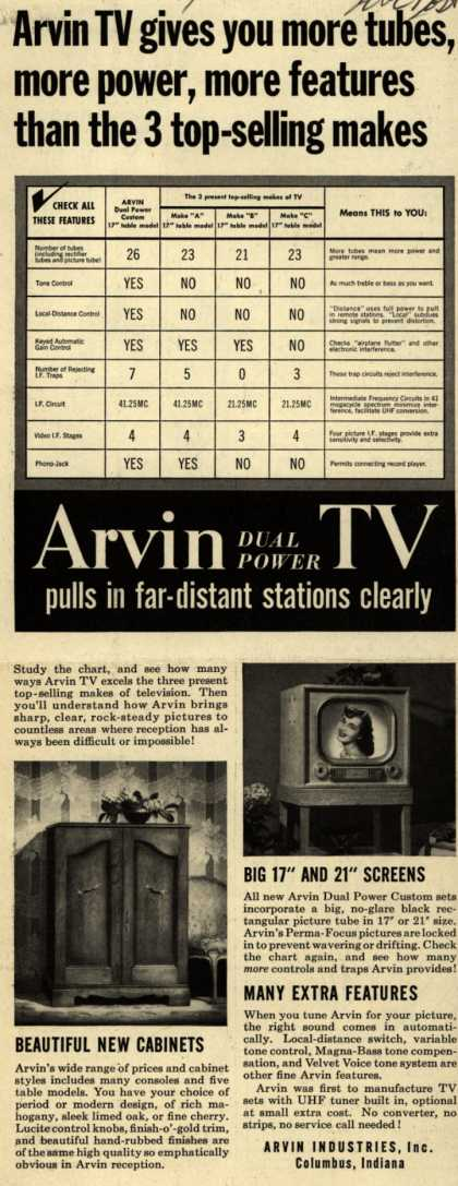 Arvin Industrie's Dual Power TV – Arvin TV Gives you More Tubes, More Power, More Features Than the 3 Top-Selling Makes (1952)