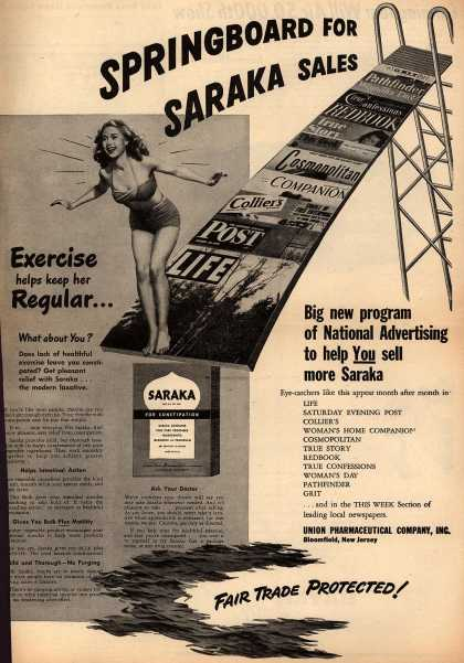Union Pharmaceutical Company's Saraka – Springboard for Saraka Sales (1946)