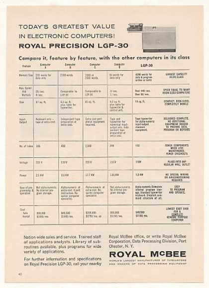 Royal McBee Precision LGP-30 Computer Compare (1958)