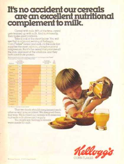 Kellogg's Corn Flakes Cereal – Complement to Milk (1976)