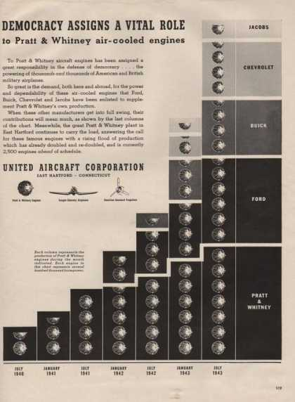 United Aircraft Corporatio (1941)