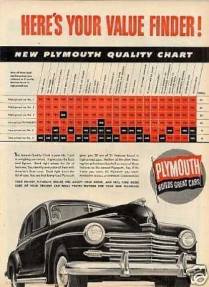 Plymouth Car (1947)