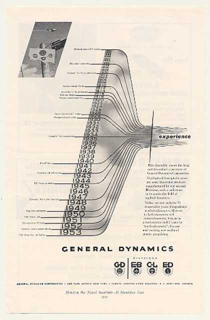 General Dynamics Experience 1880- Timetable (1953)